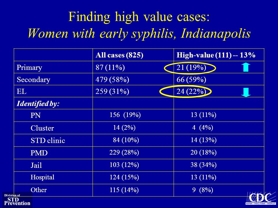 Finding high value cases: Women with early syphilis, Indianapolis All cases (825)High-value (111) -- 13% Primary87 (11%)21 (19%) Secondary479 (58%)66 (59%) EL259 (31%)24 (22%) Identified by: PN 156 (19%)13 (11%) Cluster 14 (2%) 4 (4%) STD clinic 84 (10%)14 (13%) PMD 229 (28%)20 (18%) Jail 103 (12%)38 (34%) Hospital124 (15%)13 (11%) Other115 (14%) 9 (8%)