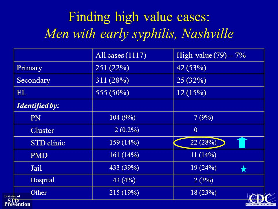 Finding high value cases: Men with early syphilis, Nashville All cases (1117)High-value (79) -- 7% Primary251 (22%)42 (53%) Secondary311 (28%)25 (32%) EL555 (50%)12 (15%) Identified by: PN 104 (9%) 7 (9%) Cluster 2 (0.2%) 0 STD clinic 159 (14%)22 (28%) PMD 161 (14%)11 (14%) Jail 433 (39%)19 (24%) Hospital 43 (4%) 2 (3%) Other215 (19%)18 (23%)