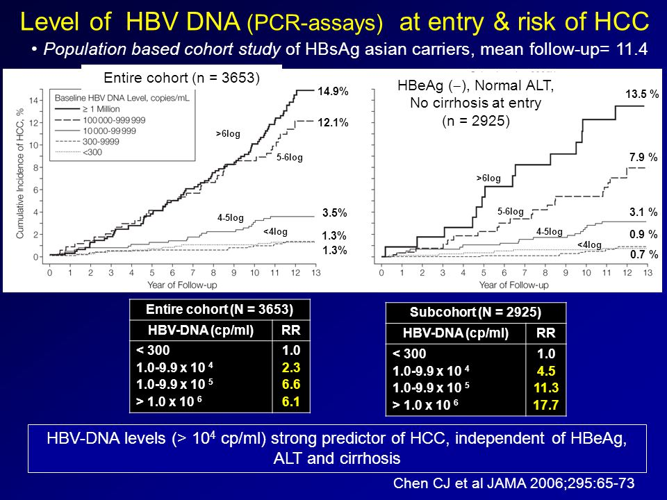 HBV-DNA levels (> 10 4 cp/ml) strong predictor of HCC, independent of HBeAg, ALT and cirrhosis Entire cohort (N = 3653) HBV-DNA (cp/ml)RR < 300 1.0-9.