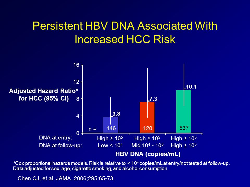 Persistent HBV DNA Associated With Increased HCC Risk *Cox proportional hazards models. Risk is relative to < 10 4 copies/mL at entry/not tested at fo