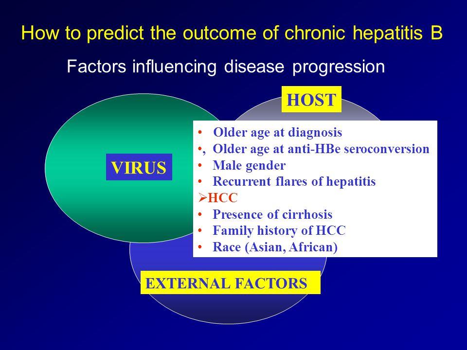 VIRUS HOST EXTERNAL FACTORS VIRUS Older age at diagnosis, Older age at anti-HBe seroconversion Male gender Recurrent flares of hepatitis HCC Presence