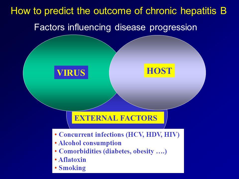 VIRUS HOST EXTERNAL FACTORS VIRUS How to predict the outcome of chronic hepatitis B Factors influencing disease progression Concurrent infections (HCV, HDV, HIV) Alcohol consumption Comorbidities (diabetes, obesity ….) Aflatoxin Smoking
