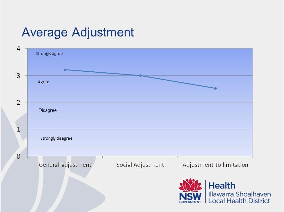 Average Adjustment Disagree