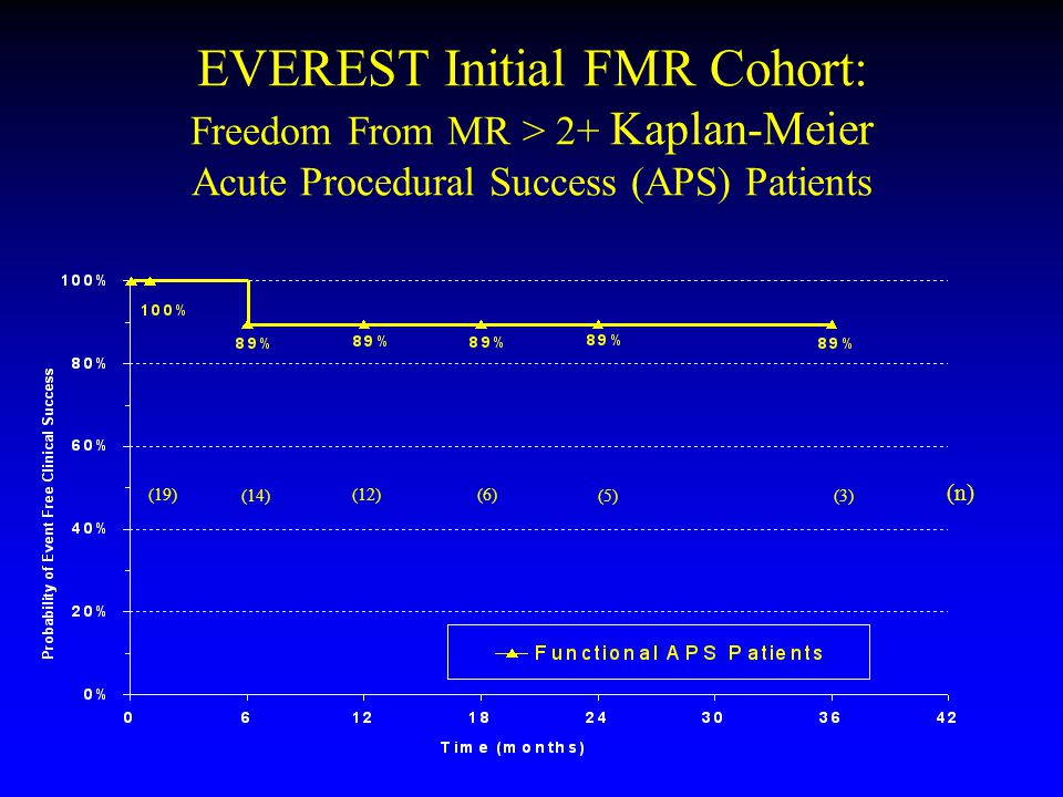 EVEREST Initial FMR Cohort: Freedom From MR > 2+ Kaplan-Meier Acute Procedural Success (APS) Patients (19) (14) (12) (6) (5)(3) (n)