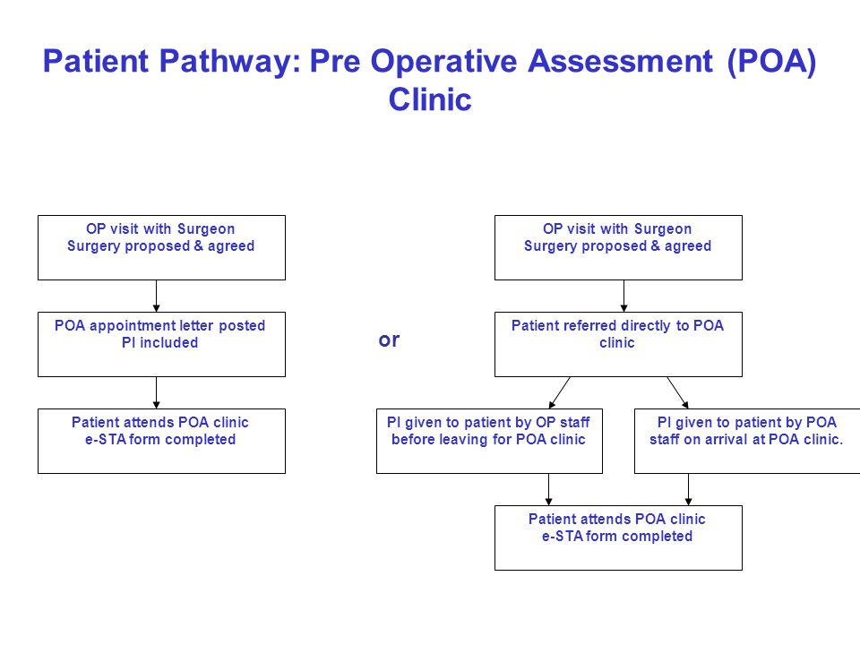 Patient Pathway: Pre Operative Assessment (POA) Clinic OP visit with Surgeon Surgery proposed & agreed POA appointment letter posted PI included Patie