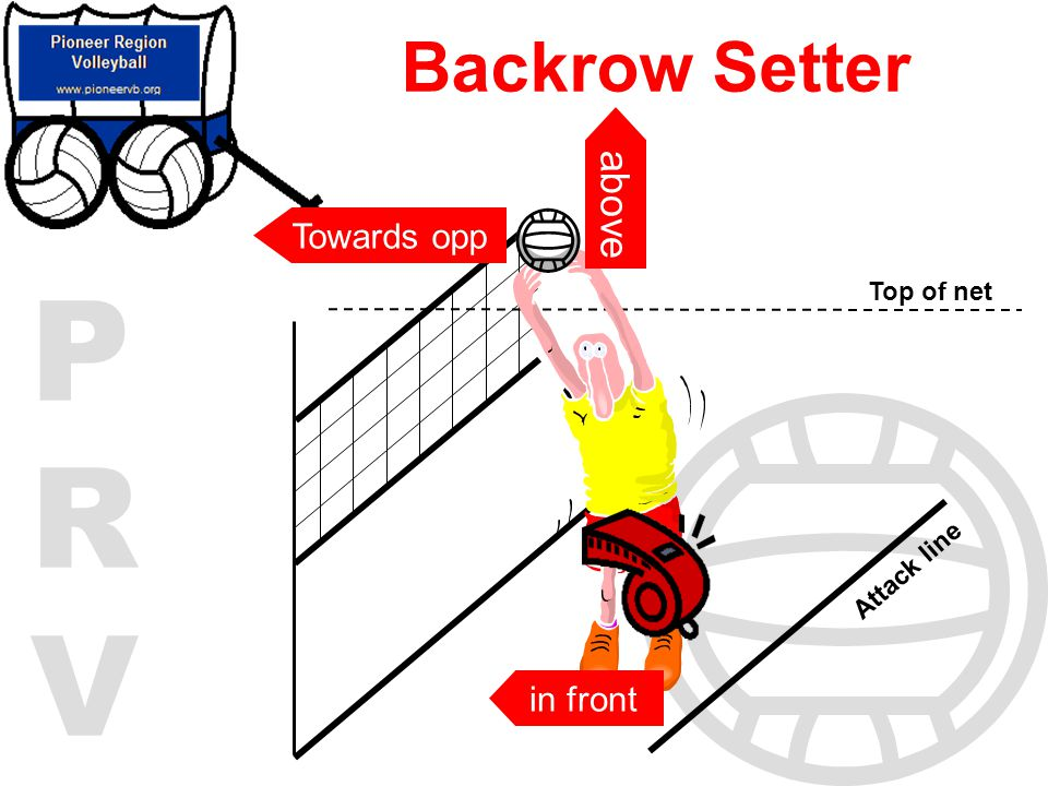 PRVPRV Backrow Setter Top of net Attack line in front above Towards opp