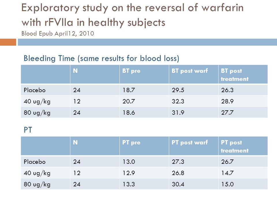 Exploratory study on the reversal of warfarin with rFVIIa in healthy subjects Blood Epub April12, 2010 NBT preBT post warfBT post treatment Placebo241