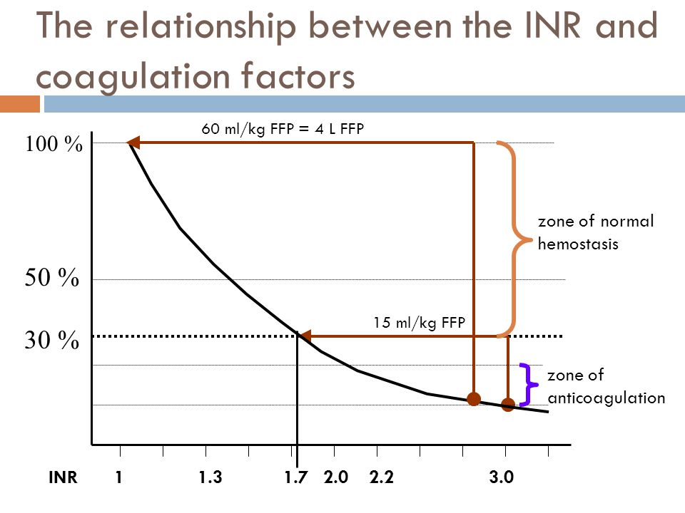 The relationship between the INR and coagulation factors 50 % 30 % 100 % INR11.72.02.23.01.3 zone of normal hemostasis zone of anticoagulation 15 ml/kg FFP 60 ml/kg FFP = 4 L FFP