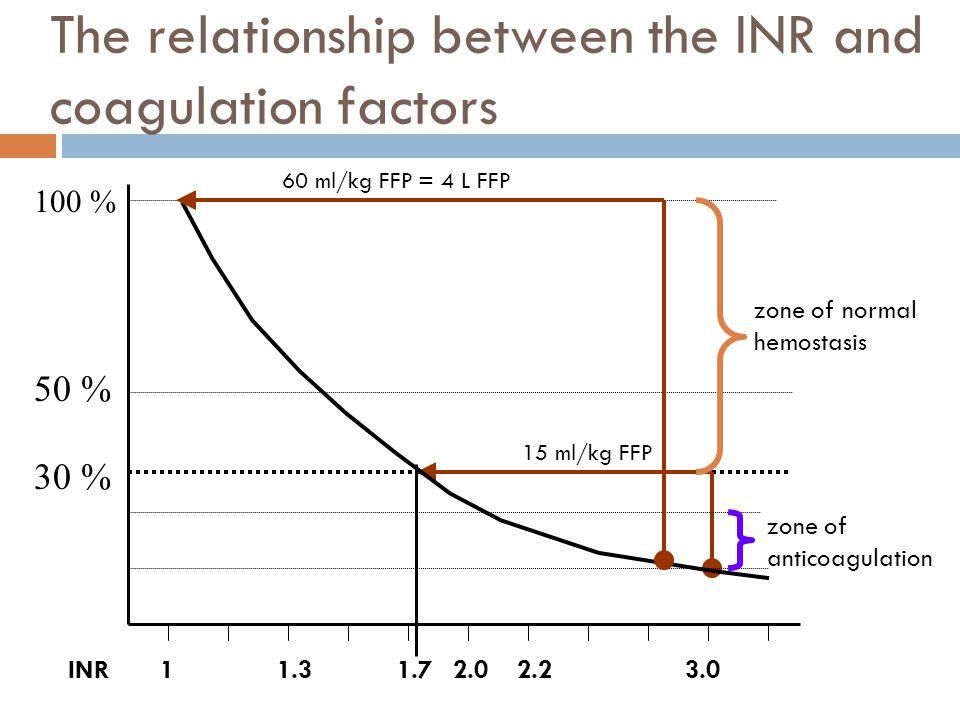 The relationship between the INR and coagulation factors 50 % 30 % 100 % INR11.72.02.23.01.3 zone of normal hemostasis zone of anticoagulation 15 ml/k