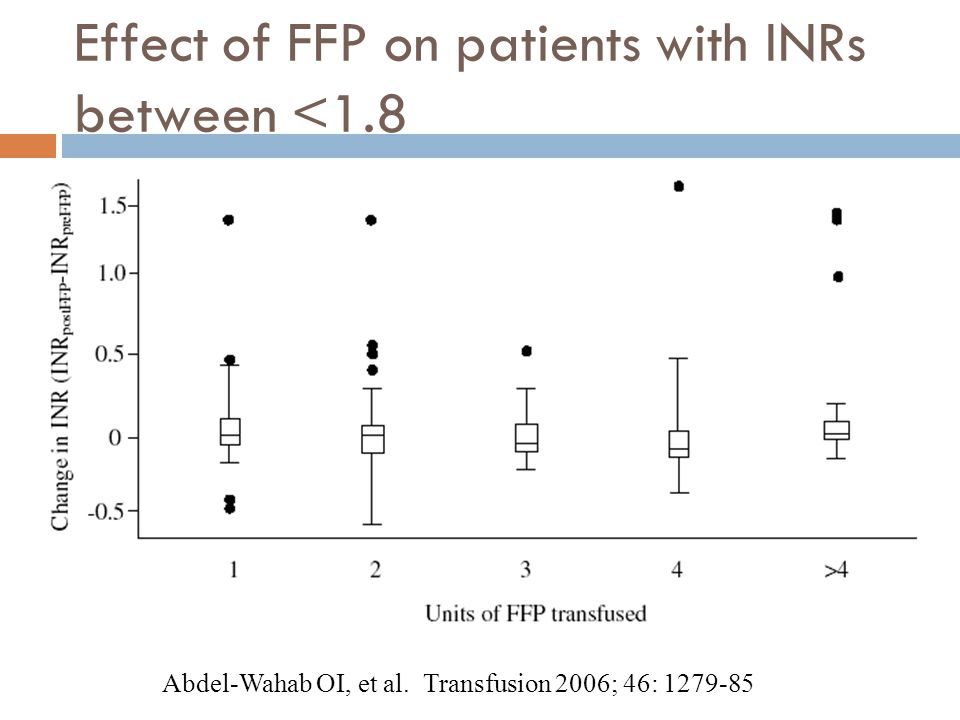 Effect of FFP on patients with INRs between <1.8 Abdel-Wahab OI, et al. Transfusion 2006; 46: 1279-85