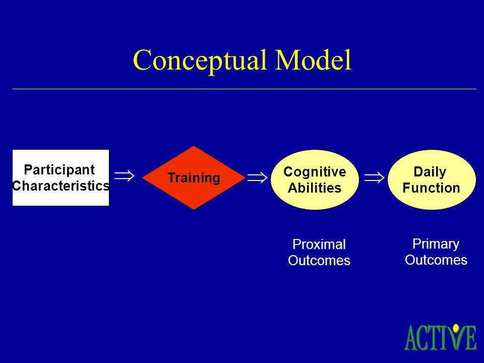 Participant Characteristics Conceptual Model Training Cognitive Abilities Daily Function Proximal Outcomes Primary Outcomes
