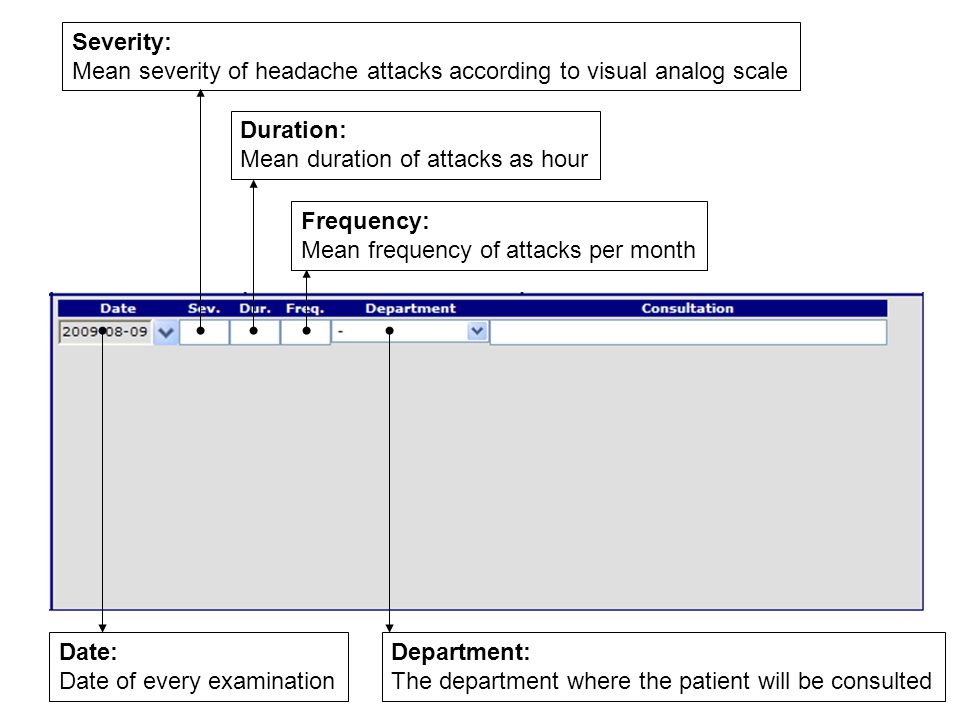 Severity: Mean severity of headache attacks according to visual analog scale Frequency: Mean frequency of attacks per month Duration: Mean duration of attacks as hour Date: Date of every examination Department: The department where the patient will be consulted