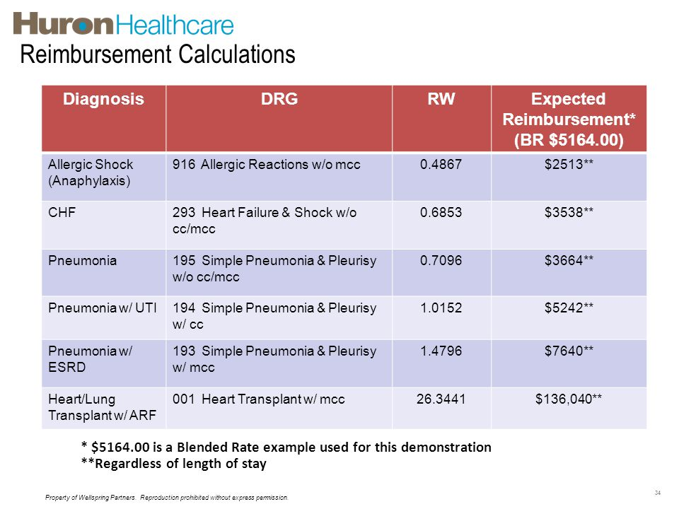 Reimbursement Calculations 34 * $5164.00 is a Blended Rate example used for this demonstration **Regardless of length of stay DiagnosisDRGRWExpected R