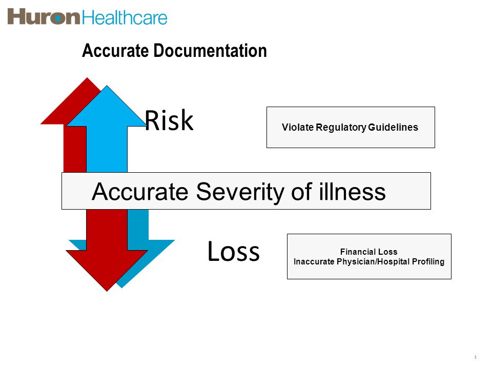 Accurate Documentation 5 Risk Loss Accurate Severity of illness Violate Regulatory Guidelines Financial Loss Inaccurate Physician/Hospital Profiling