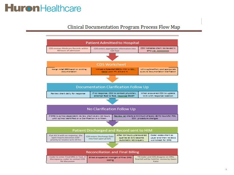 Clinical Documentation Improvement Process 9