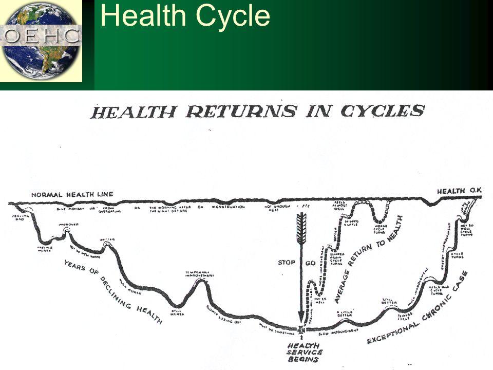 Health Cycle