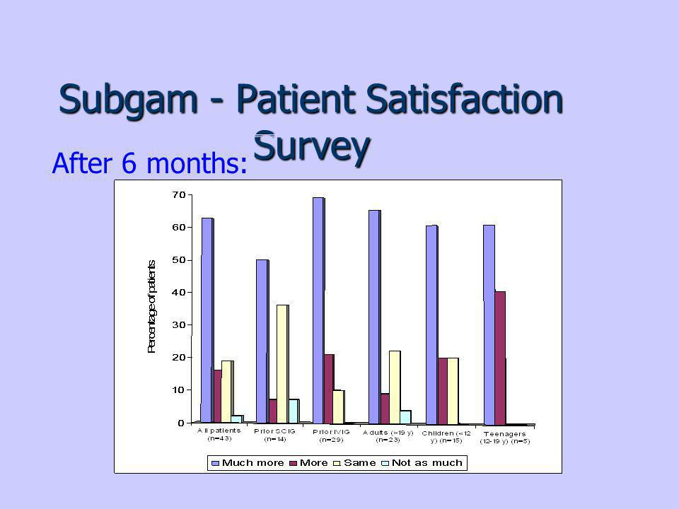 Subgam - Patient Satisfaction Survey After 6 months: