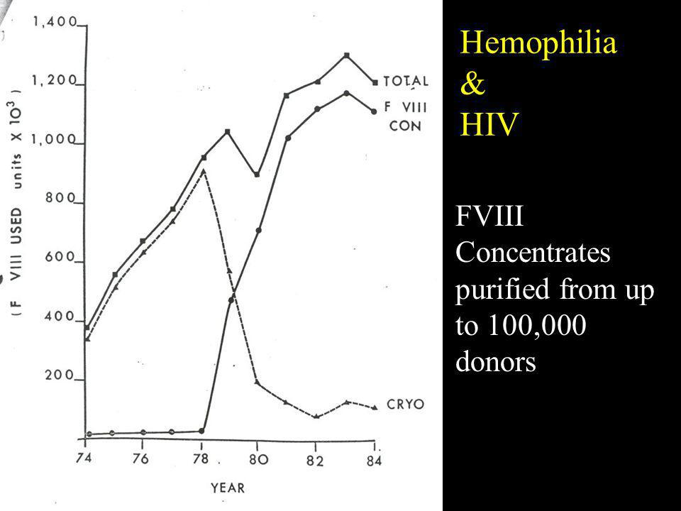 FVIII Concentrates purified from up to 100,000 donors Hemophilia & HIV