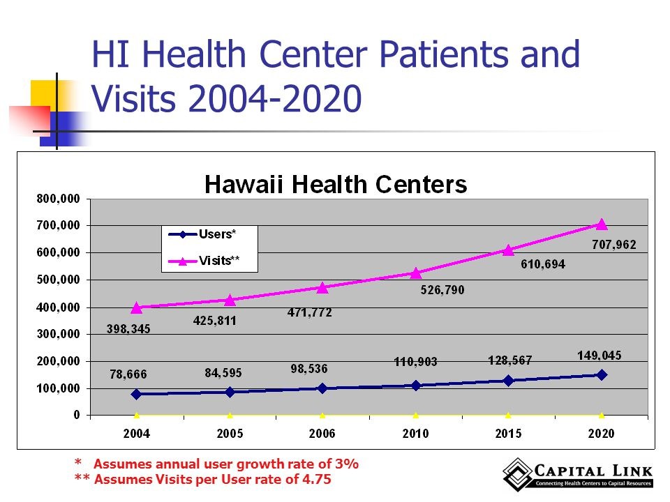 HI Health Center Patients and Visits 2004-2020 * Assumes annual user growth rate of 3% ** Assumes Visits per User rate of 4.75
