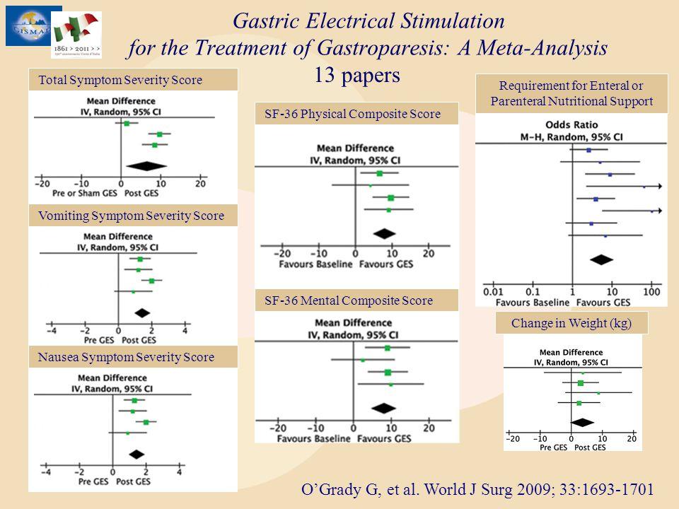 Gastric Electrical Stimulation for the Treatment of Gastroparesis: A Meta-Analysis OGrady G, et al. World J Surg 2009; 33:1693-1701 Total Symptom Seve