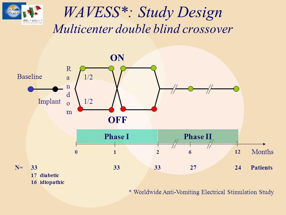 Baseline ON Implant 1/2 OFF RandomRandom 120 Months 6 12 WAVESS*: Study Design Multicenter double blind crossover * Worldwide Anti-Vomiting Electrical