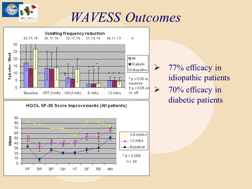 WAVESS Outcomes 77% efficacy in idiopathic patients 70% efficacy in diabetic patients