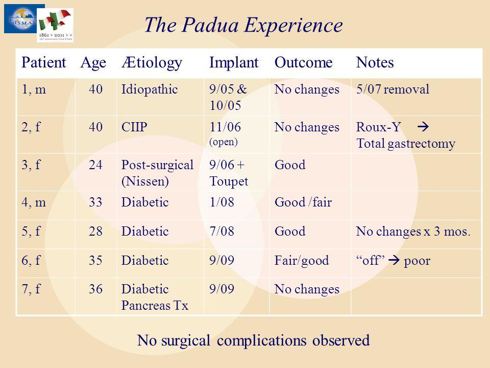 The Padua Experience PatientAgeÆtiologyImplantOutcomeNotes 1, m40Idiopathic9/05 & 10/05 No changes5/07 removal 2, f40CIIP11/06 (open) No changes Roux-Y Total gastrectomy 3, f24Post-surgical (Nissen) 9/06 + Toupet Good 4, m33Diabetic1/08Good /fair 5, f28Diabetic7/08GoodNo changes x 3 mos.