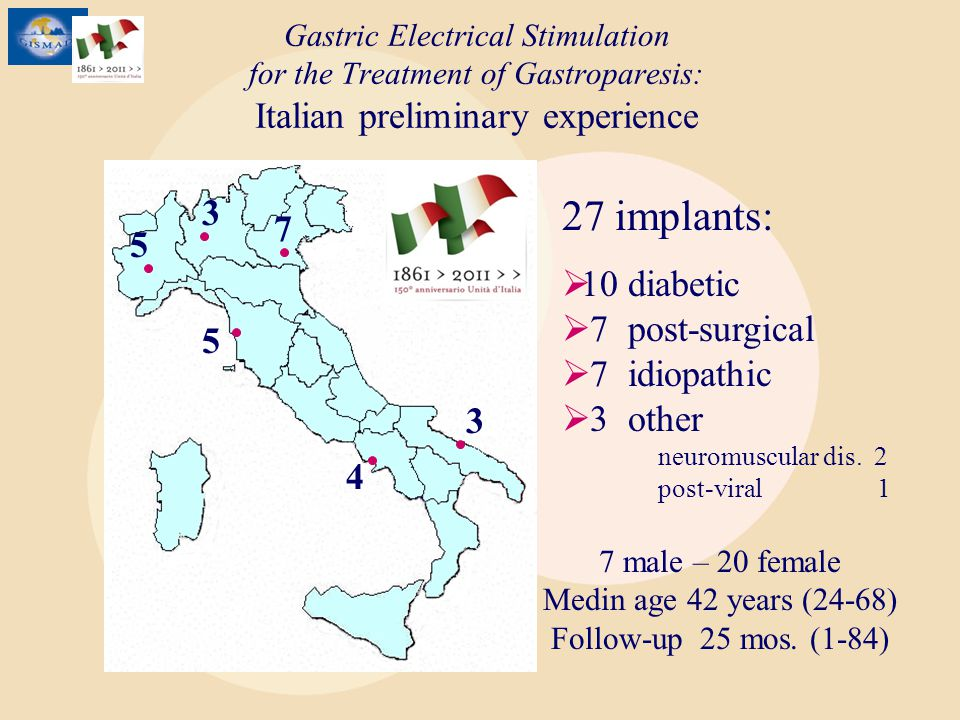 Gastric Electrical Stimulation for the Treatment of Gastroparesis: Italian preliminary experience 5 7 4 3 3 5 27 implants: 10 diabetic 7 post-surgical 7 idiopathic 3 other neuromuscular dis.
