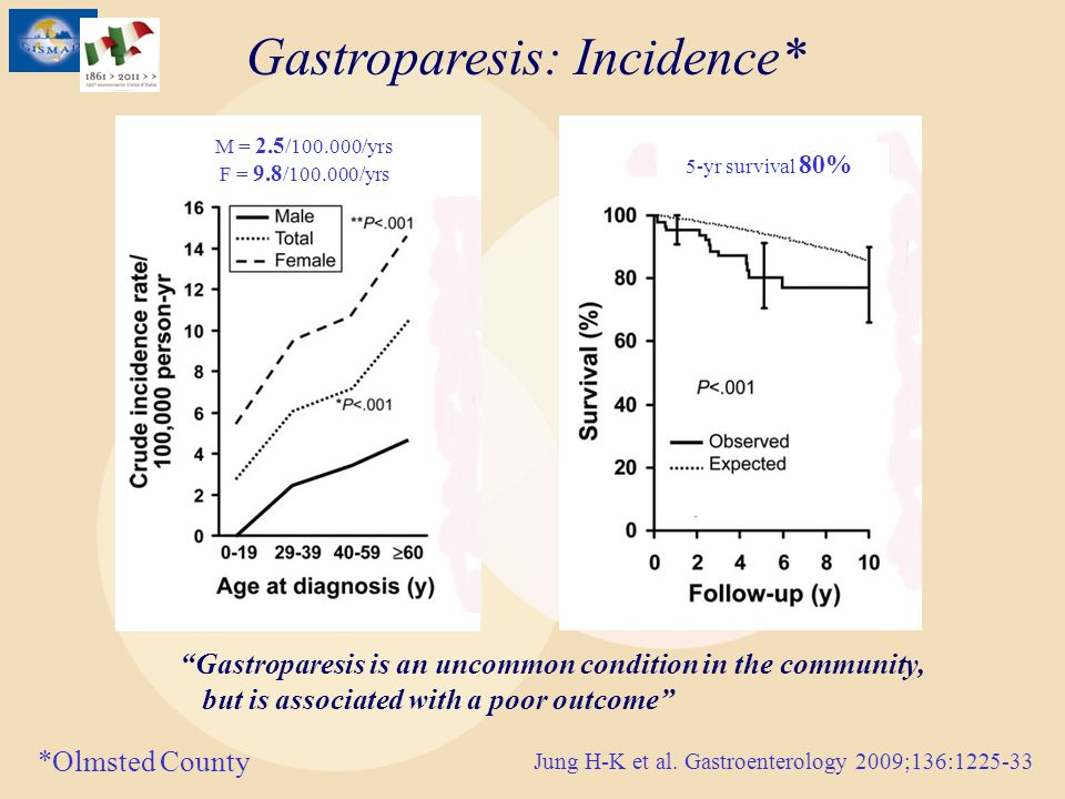 Gastroparesis: Incidence* Gastroparesis is an uncommon condition in the community, but is associated with a poor outcome Jung H-K et al. Gastroenterol