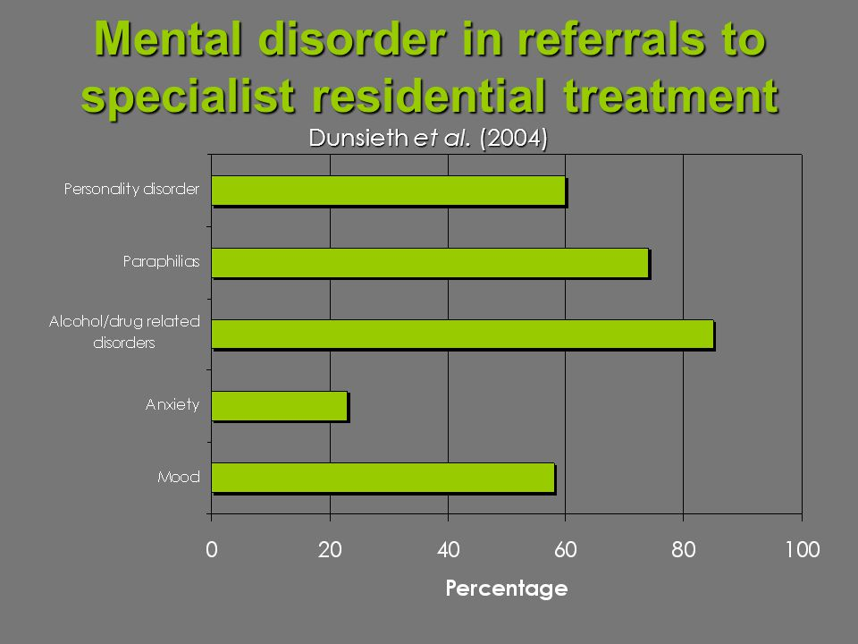 Mental disorder in referrals to specialist residential treatment Dunsieth et al. (2004)