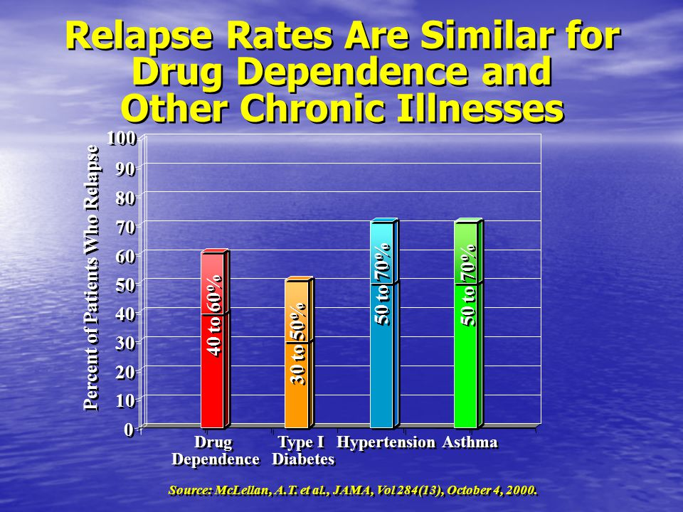 Relapse Rates Are Similar for Drug Dependence and Other Chronic Illnesses Relapse Rates Are Similar for Drug Dependence and Other Chronic Illnesses 0