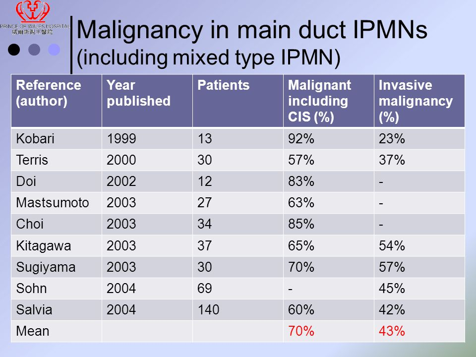 Malignancy in main duct IPMNs (including mixed type IPMN) Reference (author) Year published PatientsMalignant including CIS (%) Invasive malignancy (%