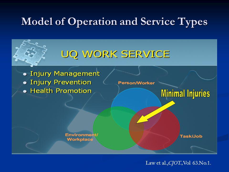 Model of Operation and Service Types Law et al.,CJOT.,Vol 63.No.1.