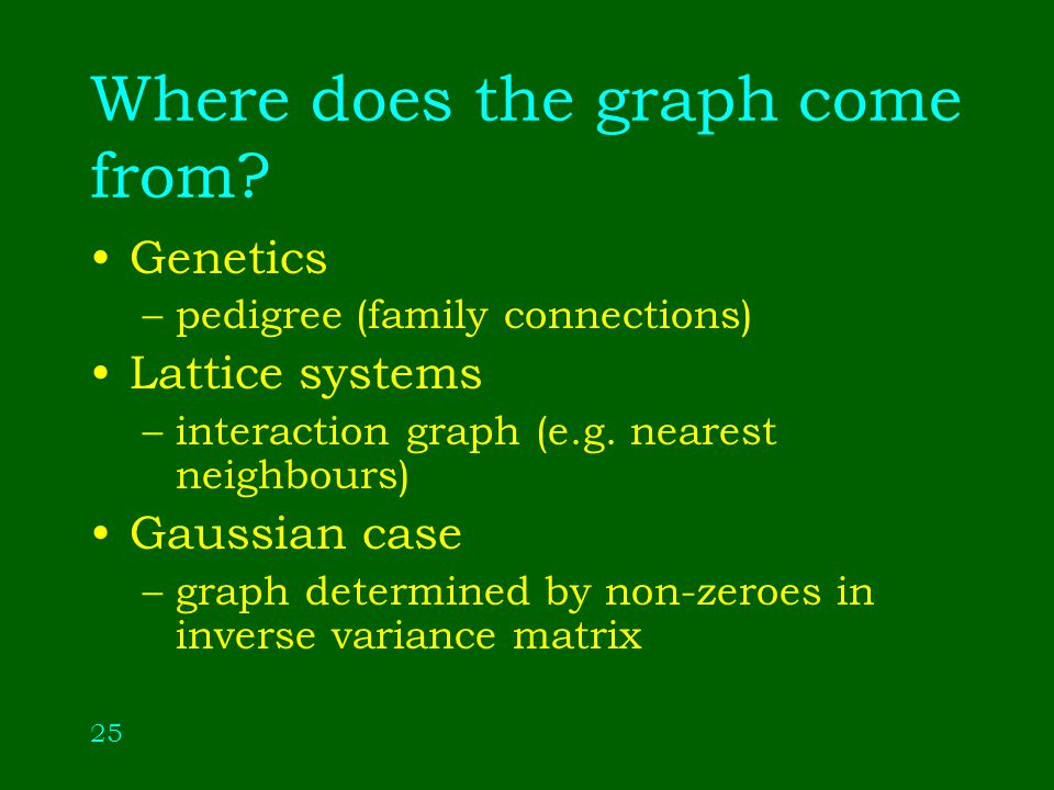 25 Genetics –pedigree (family connections) Lattice systems –interaction graph (e.g.