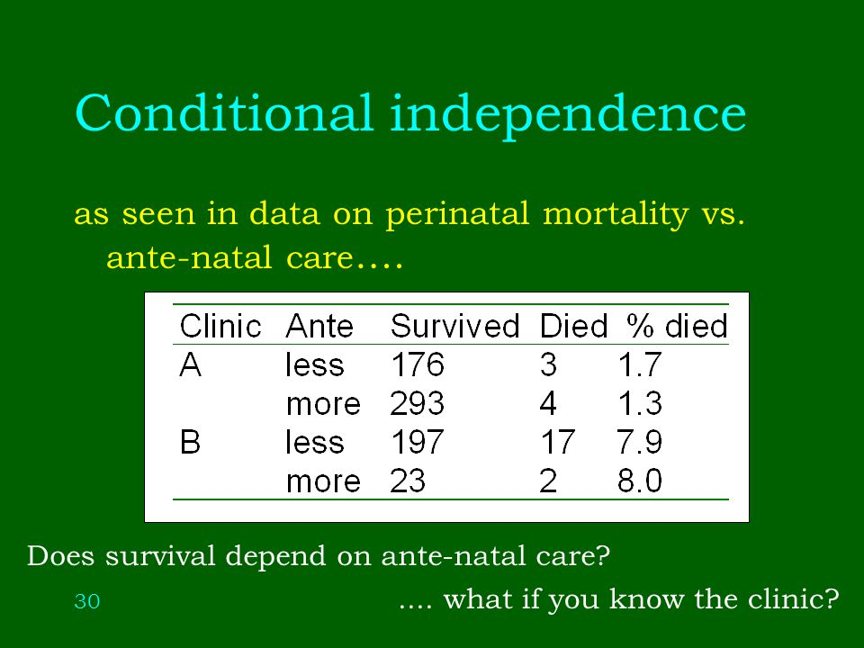 30 Conditional independence as seen in data on perinatal mortality vs.