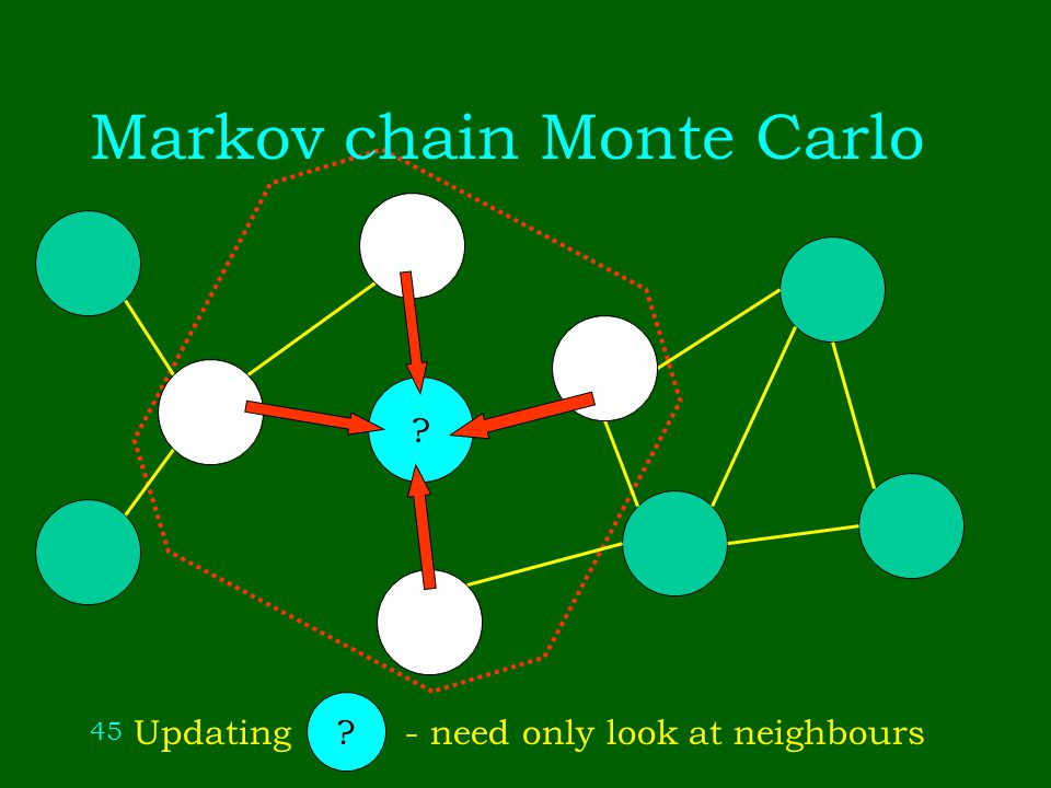 45 Markov chain Monte Carlo Updating - need only look at neighbours