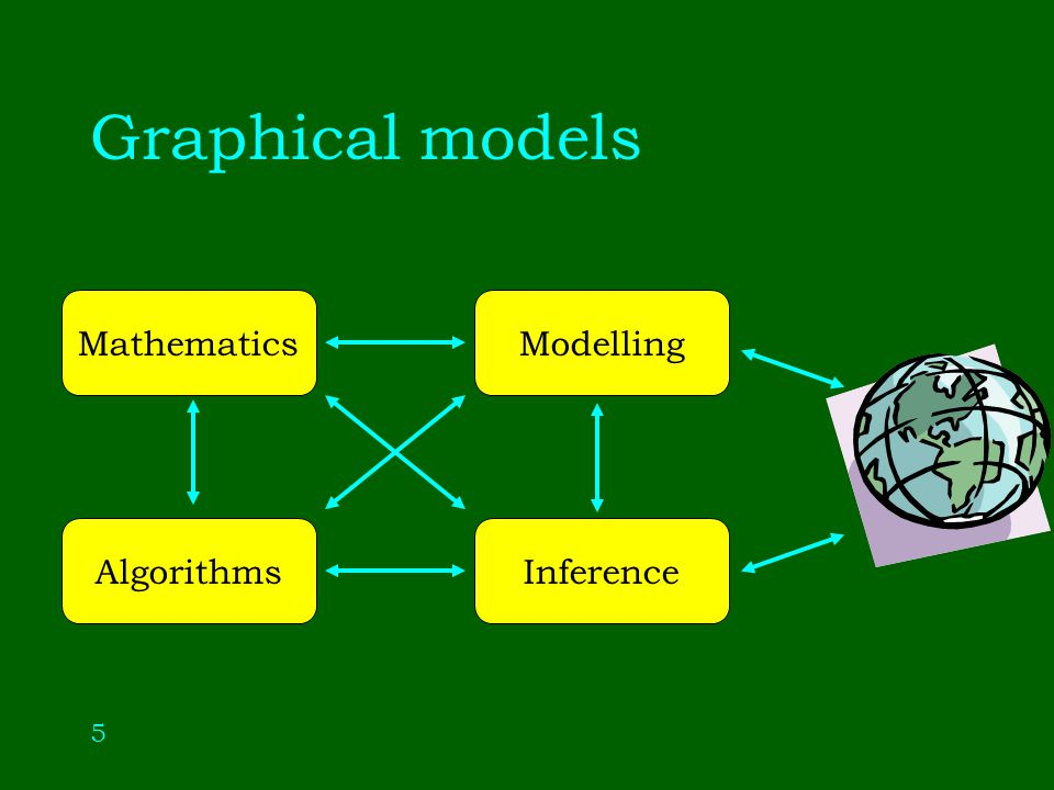 6 Markov chains Graphical models Contingency tables Spatial statistics Sufficiency Regression Covariance selection Statistical physics Genetics AI