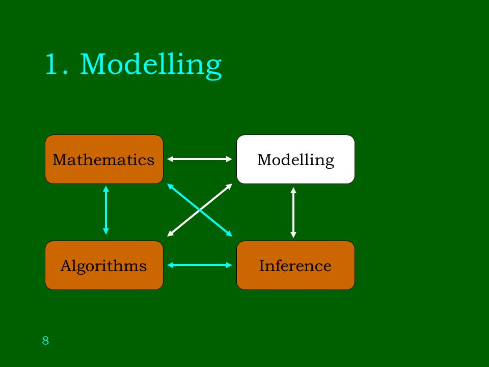 8 1. Modelling Modelling Inference Mathematics Algorithms