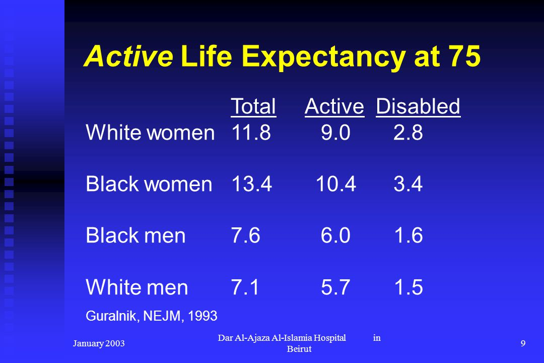 January 2003 Dar Al-Ajaza Al-Islamia Hospital in Beirut 9 Active Life Expectancy at 75 Total ActiveDisabled White women11.8 9.0 2.8 Black women13.4 10