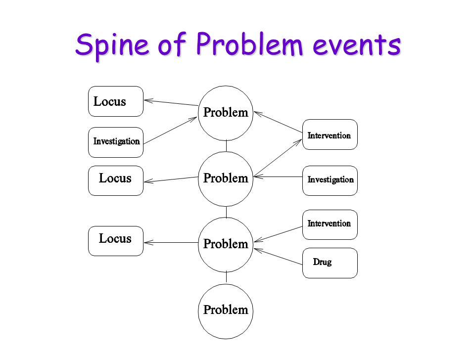 Spine of Problem events