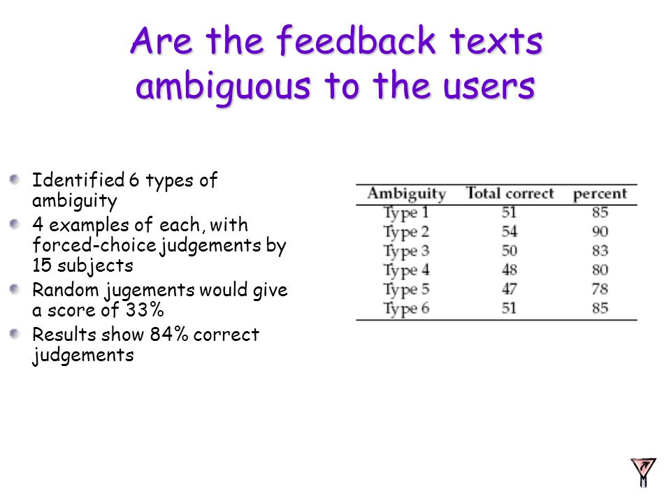 Are the feedback texts ambiguous to the users Identified 6 types of ambiguity 4 examples of each, with forced-choice judgements by 15 subjects Random