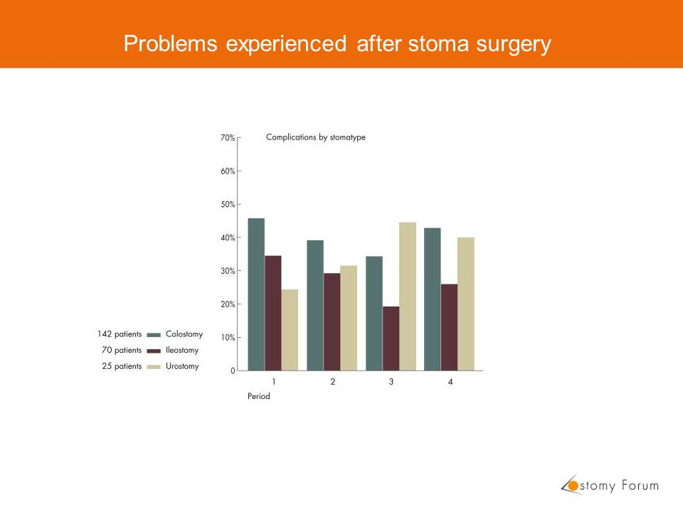 Problems experienced after stoma surgery
