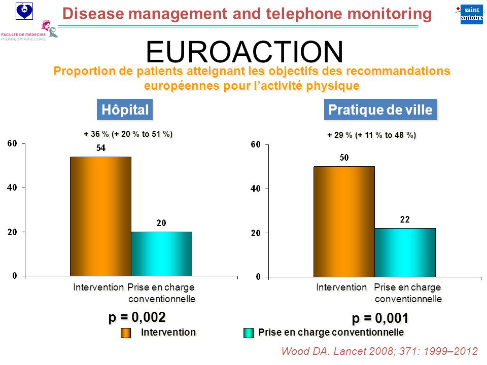 Assistance Publique Hôpitaux de Paris Disease management and telephone monitoring p = 0,002 Intervention Prise en charge conventionnelle Prise en charge conventionnelle + 36 % (+ 20 % to 51 %) p = 0, % (+ 11 % to 48 %) Proportion de patients atteignant les objectifs des recommandations européennes pour lactivité physique Intervention Prise en charge conventionnelle Prise en charge conventionnelle Intervention Prise en charge conventionnelle Hôpital Pratique de ville Wood DA.