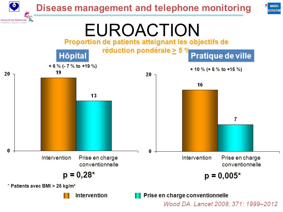 Assistance Publique Hôpitaux de Paris Disease management and telephone monitoring p = 0,28* + 6 % (- 7 % to +19 %) p = 0,005* + 10 % (+ 6 % to +15 %) * Patients avec BMI > 25 kg/m² Proportion de patients atteignant les objectifs de réduction pondérale > 5 % Proportion de patients atteignant les objectifs de réduction pondérale > 5 % Intervention Prise en charge conventionnelle Prise en charge conventionnelle Prise en charge conventionnelle Prise en charge conventionnelle Intervention Prise en charge conventionnelle Wood DA.