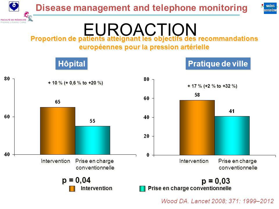 Assistance Publique Hôpitaux de Paris Disease management and telephone monitoring p = 0,04 + 10 % (+ 0,6 % to +20 %) p = 0,03 + 17 % (+2 % to +32 %) Proportion de patients atteignant les objectifs des recommandations européennes pour la pression artérielle Intervention Prise en charge conventionnelle Prise en charge conventionnelle Prise en charge conventionnelle Prise en charge conventionnelle Intervention Prise en charge conventionnelle EUROACTION Wood DA.