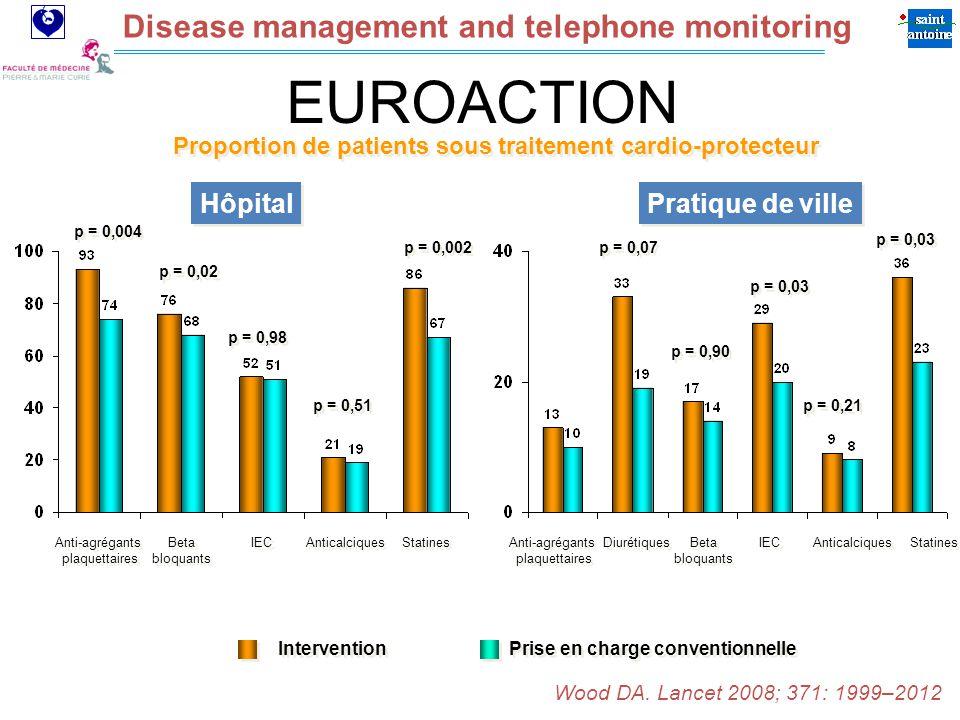 Assistance Publique Hôpitaux de Paris Disease management and telephone monitoring p = 0,004 p = 0,02 p = 0,98 p = 0,51 Anti-agrégants plaquettaires Anti-agrégants plaquettaires Beta bloquants IEC Statines p = 0,002 Anticalciques p = 0,07 p = 0,90 p = 0,03 p = 0,21 p = 0,03 Intervention Prise en charge conventionnelle Proportion de patients sous traitement cardio-protecteur Anti-agrégants plaquettaires Anti-agrégants plaquettaires Diurétiques Beta bloquants IEC Statines Anticalciques EUROACTION Wood DA.