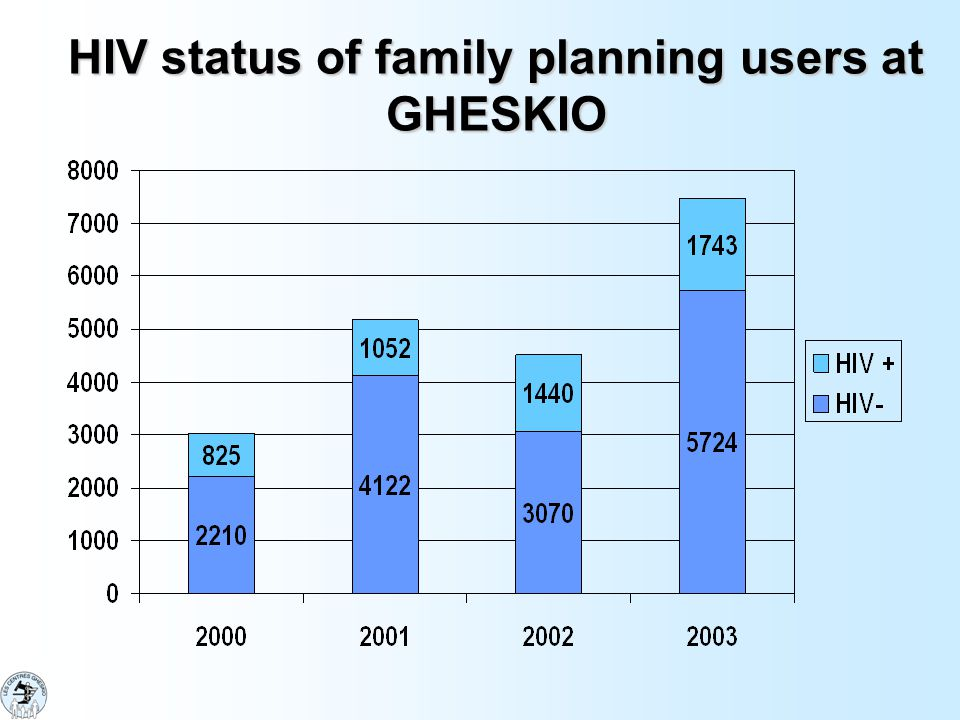 HIV status of family planning users at GHESKIO
