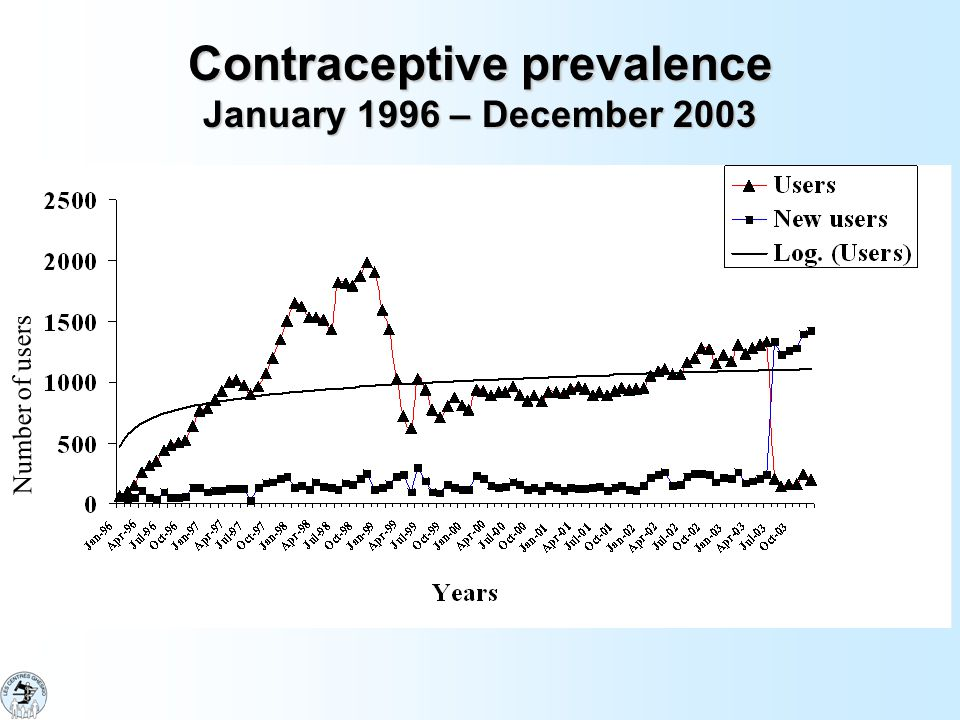 Contraceptive prevalence January 1996 – December 2003 Number of users