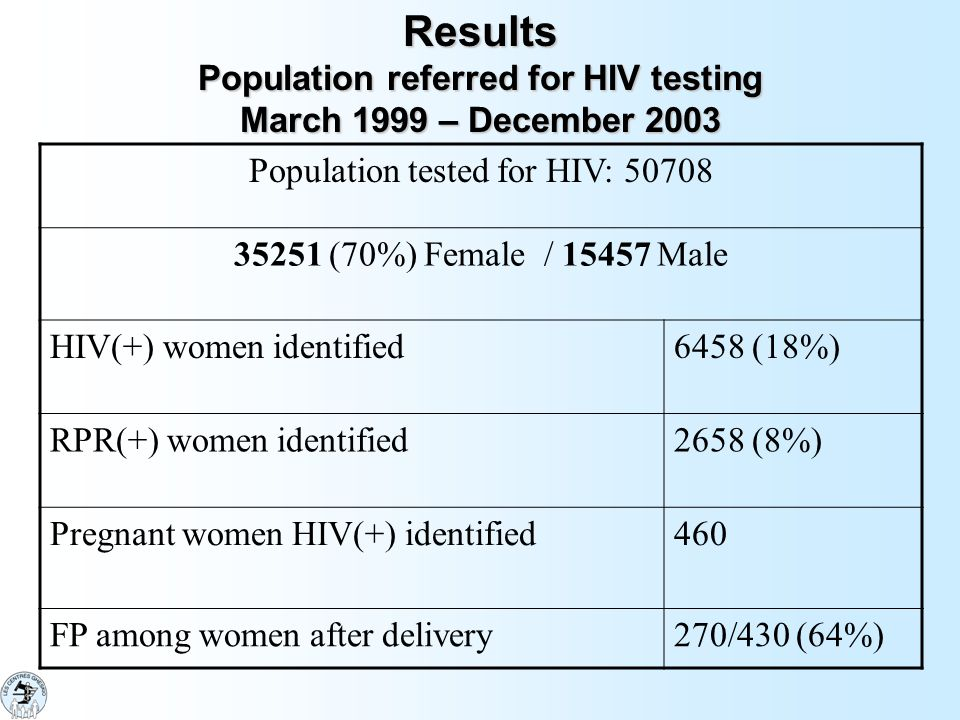 Results Population referred for HIV testing March 1999 – December 2003 Population tested for HIV: (70%) Female / Male HIV(+) women identified6458 (18%) RPR(+) women identified2658 (8%) Pregnant women HIV(+) identified460 FP among women after delivery270/430 (64%)
