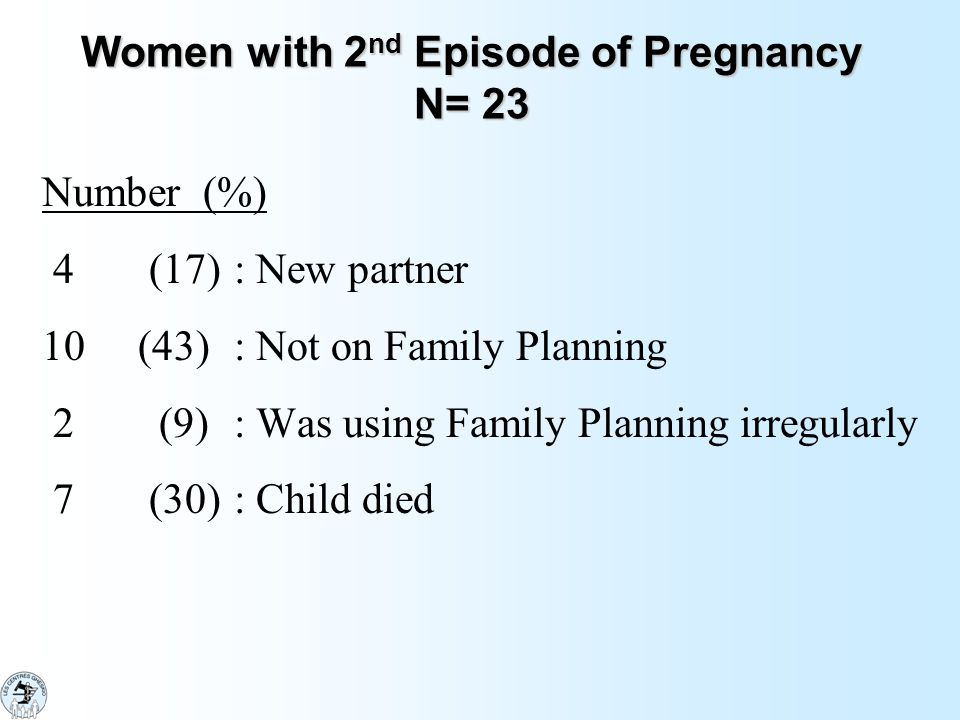 Women with 2 nd Episode of Pregnancy N= 23 Number (%) 4 (17) : New partner 10 (43): Not on Family Planning 2 (9) : Was using Family Planning irregularly 7 (30): Child died